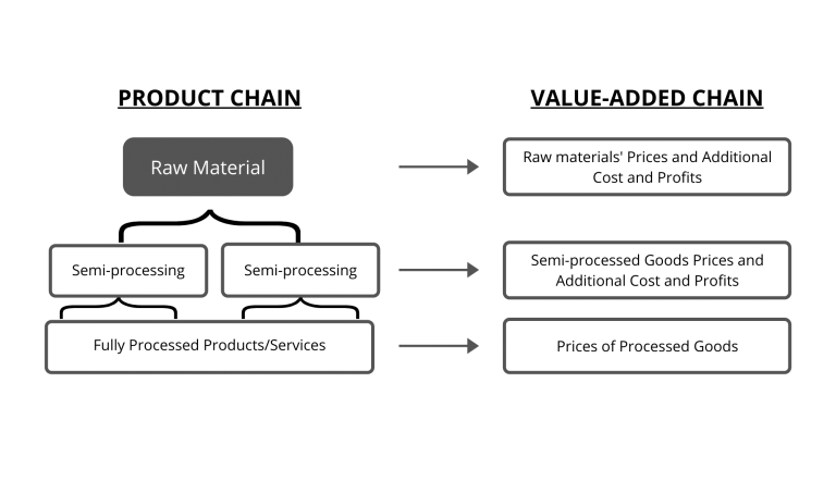 Relationship Between Product Chain and Value-Added Chain