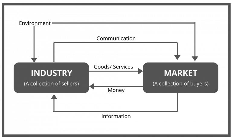 The Generalized Marketing System