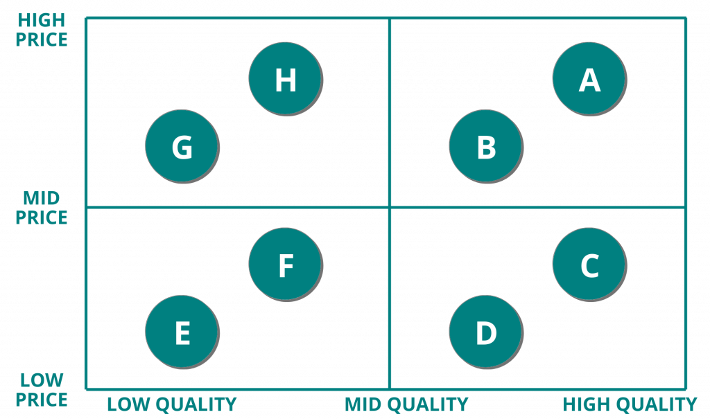 Quality versus Price Positioning of Competitors