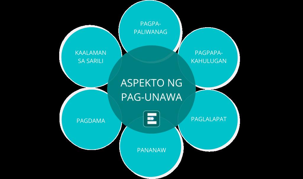 Aspekto ng Pag-unawa