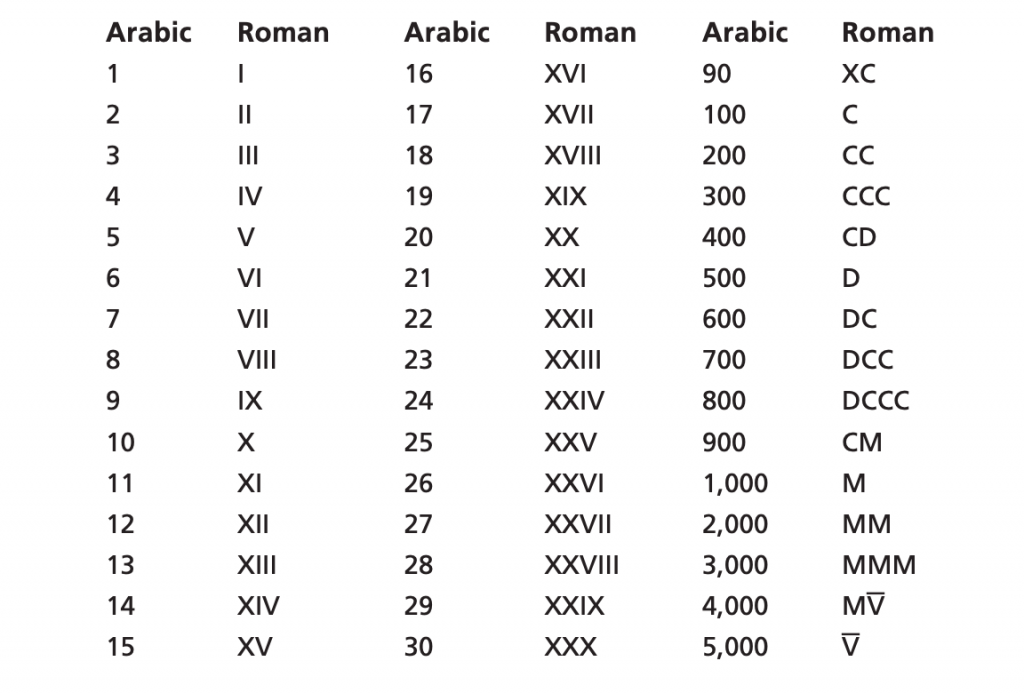 Table of Roman and Arabic Numbers
