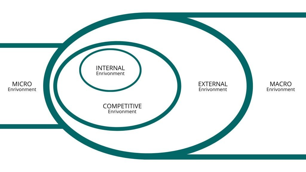 The Components of Business Environment